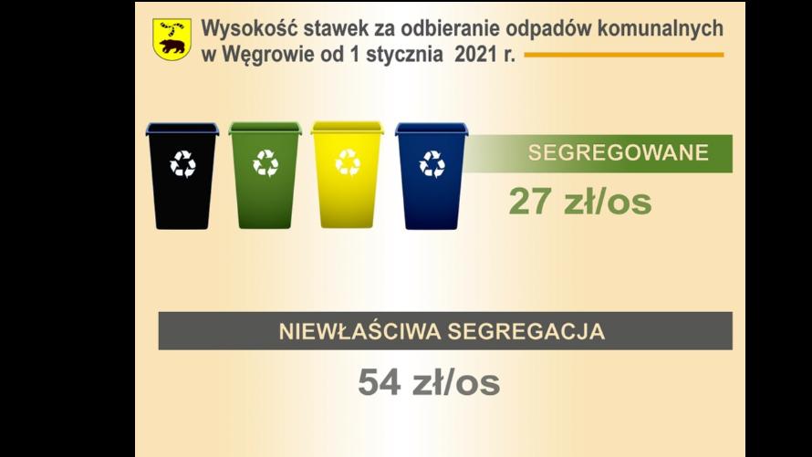 Stawki za odpady komunalne w 2021 roku
